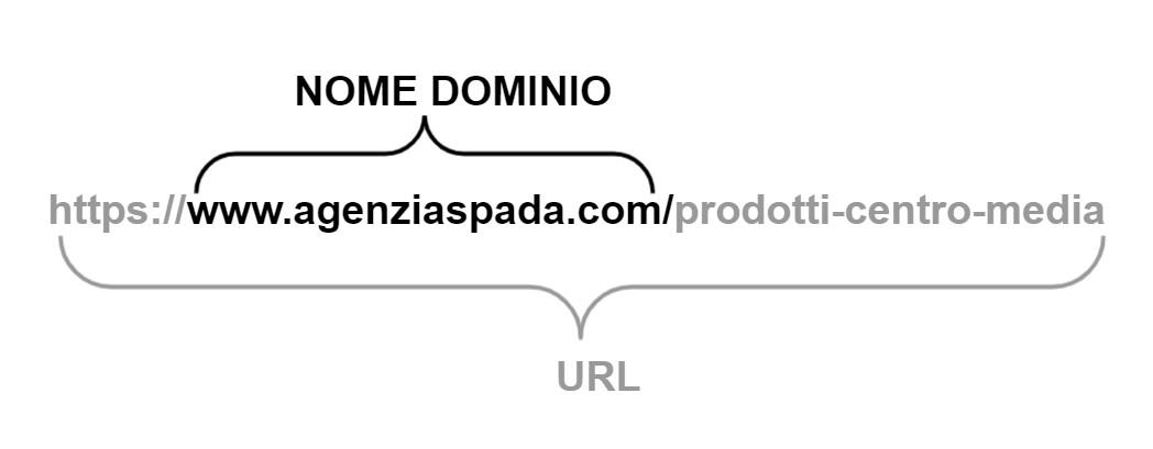Dominio URL